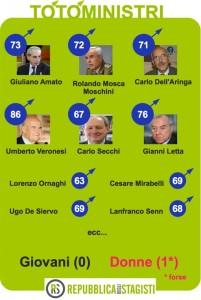 Il totoministri del Governo Monti