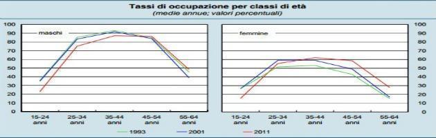 """""""Poche donne in vita economica Italia. Con loro meno corruzione in politica"""""""