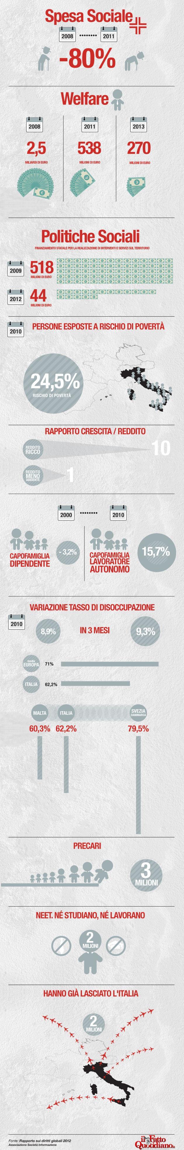 Tagli e disuguaglianze: l'infografica con tutti i numeri della crisi italiana
