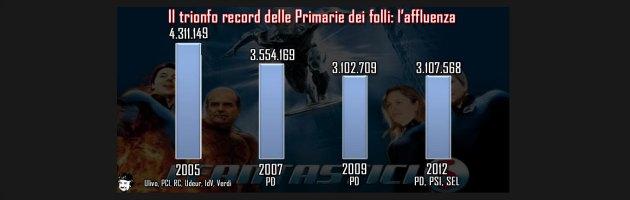 """Grillo: """"Affluenza record alle primarie? Aiutiamoli con i dati veri"""""""