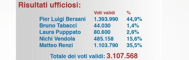 Primarie centrosinistra, Renzi a quasi 10 punti da Bersani. Polemica sullo spoglio