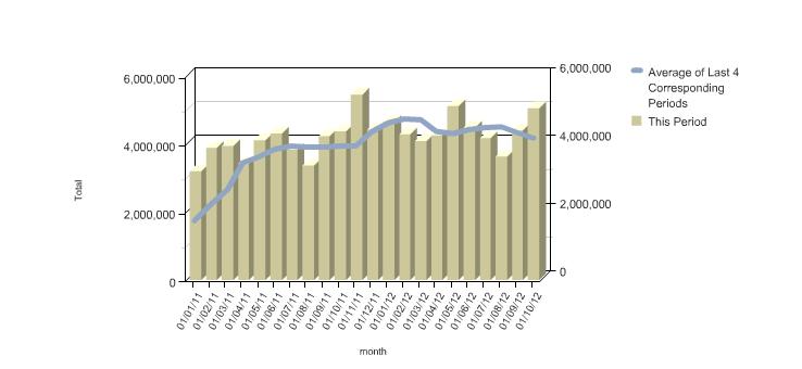 Traffico web, ilfattoquotidiano.it cresce del 15% ad ottobre