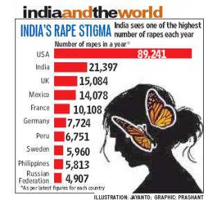 stupri nel mondo