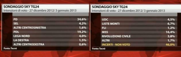 Elezioni, sondaggio Sky: Monti al 12,4%. Centrosinistra oltre il 40%