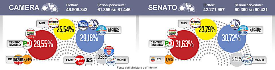 Camera al Pd, Senato senza maggioranza Tsunami Grillo: 'Paese a B? Un crimine'