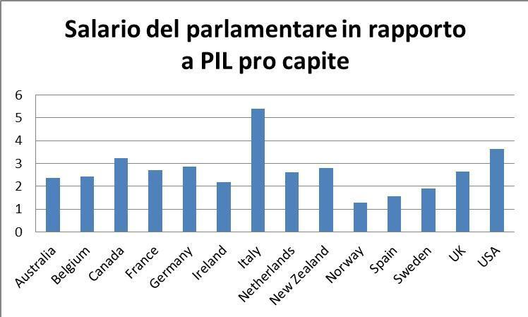 dimezzare il numero dei parlamentari no gli stipendi