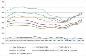 disoccupazione giovanile Campania