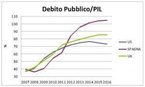 debito pubblico/pil