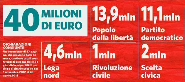 Soldi privati ai partiti, le cifre: dai 100mila euro di Bondi ai 700mila di Mrs Buitoni