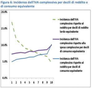 Iva - incidenza complessiva