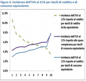 iva - incidenza 21%