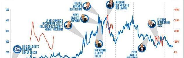"""Crisi, """"Peggiore del '92 e potrebbe costringere l'Italia a richiesta salvataggio"""""""