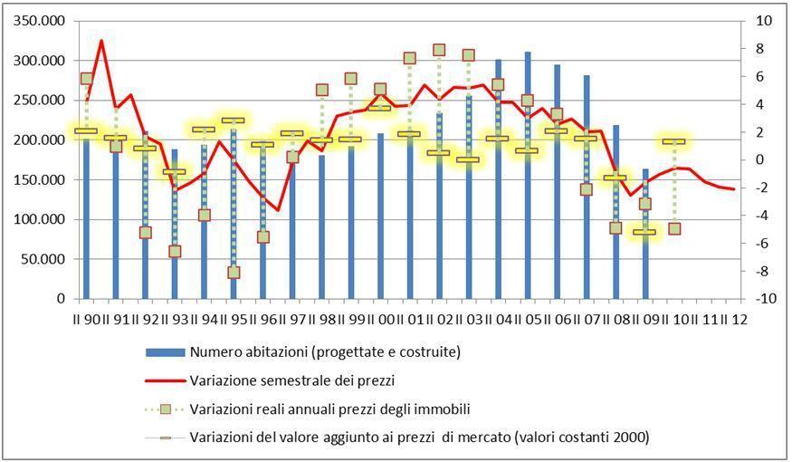 Le conseguenze della bolla immobiliare in italia il for Mini case italia prezzi