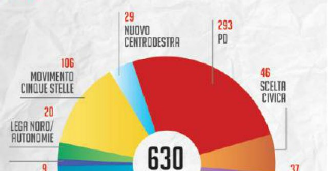 Riforme non c 39 maggioranza senza l 39 appoggio di forza for Composizione camera dei deputati