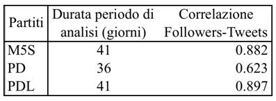 correlazione-tweet