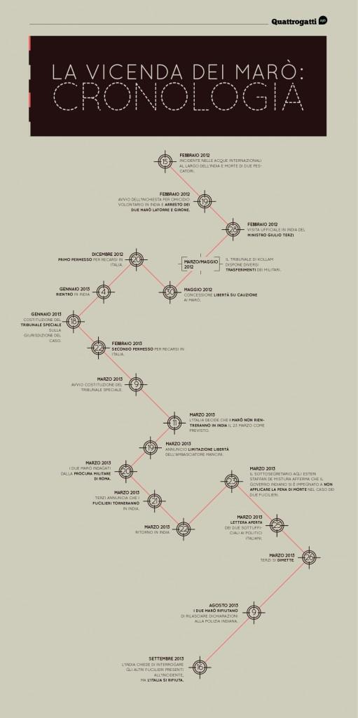 infografica marò