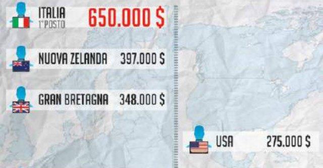 Pubblica amministrazione, i dirigenti italiani i più pagati al mondo