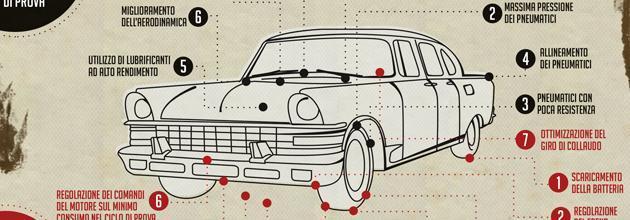 Infografica:  consumi fasulli e l'auto ci svena