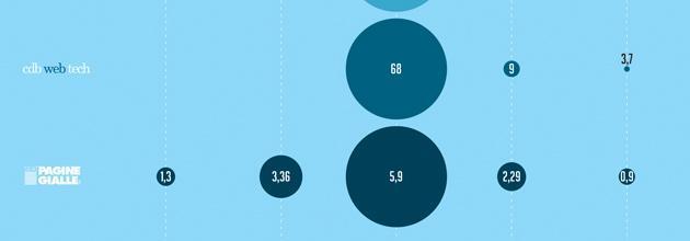 New economy, infografica: così la bolla italiana è finita in mutande
