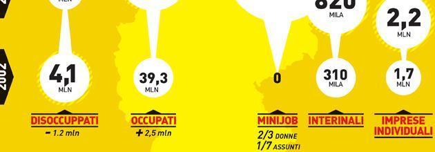 Germania, infografica: è facile fare i miracoli cosi