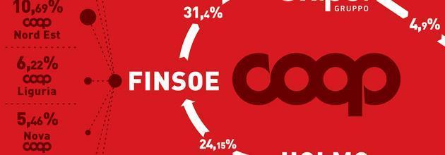 Coop, infografica: gli oligarchi rossi che giocano in Borsa i soldi dei soci