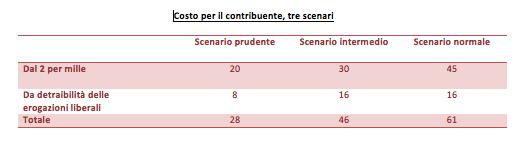 http://st.ilfattoquotidiano.it/wp-content/uploads/2013/12/costo-contribuente.png?adf349