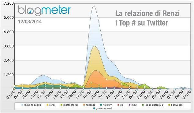 #Renzact: le slide di Renzi, buona l'idea ma il risultato è trash