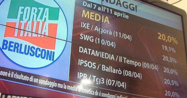Elezioni Europee, sondaggi: Pd al 33%, Forza Italia al 17%. M5S secondo partito