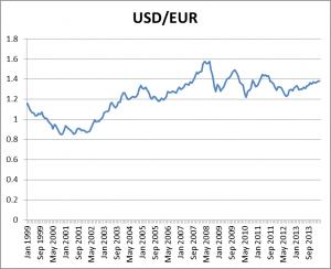 bagnai-usd/eur