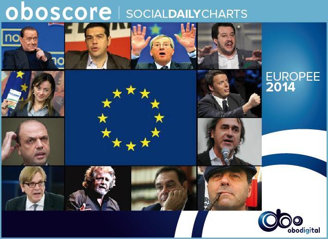 Le classifiche social delle liste e dei candidati alle elezioni 2014