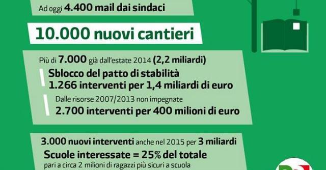 Renzi e i numeri che non tornano sugli investimenti per la scuola