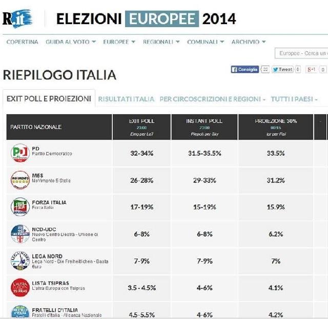 Elezioni Europee 2014 – risultati: Repubblica.it pubblica exit poll per errore