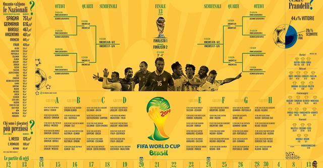 Mondiali Brasile 2014, il calendario e gli orari delle partite nel fuso orario italiano