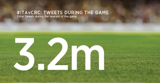 """Italia-Costa Rica su Twitter """"..e ma se c'era Immobile"""", sono oltre 3 milioni i tweet"""