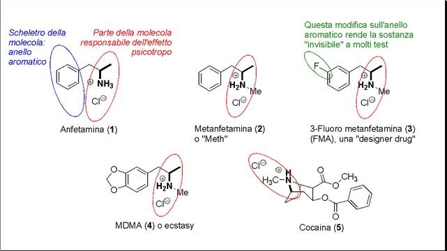 Scienza, identificare le 'Designer Drug': una ricerca italiana