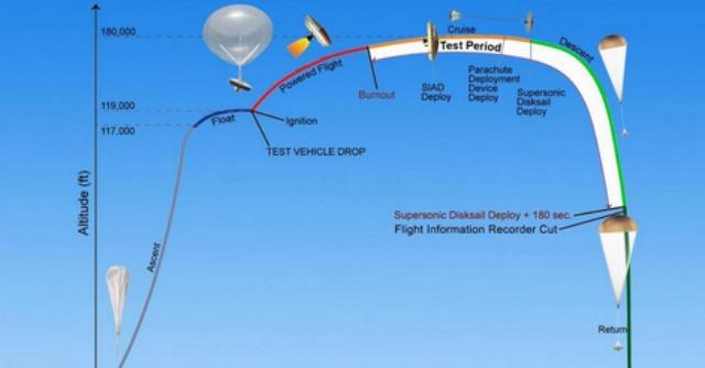 """Nasa, ecco i test per sbarcare su Marte con un """"disco volante"""""""