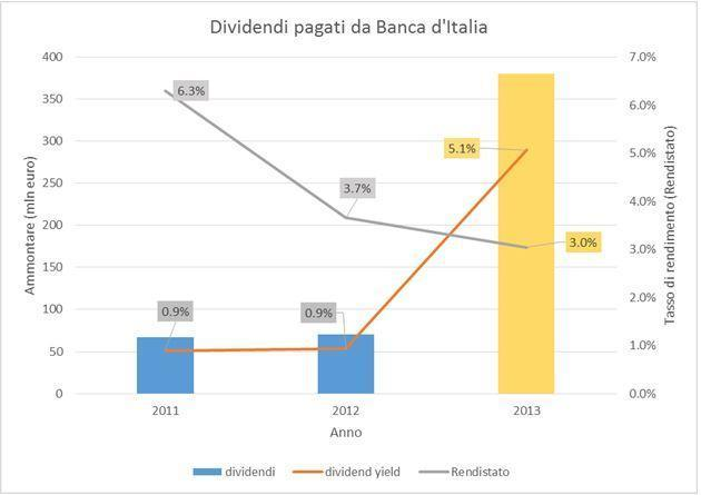 dividendi-bankitalia