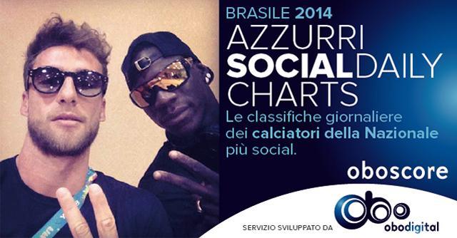 Mondiali 2014: chi è il calciatore azzurro più social? La classifica di Oboscore