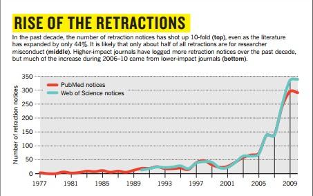 errori scientifici