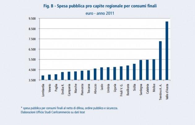 spesa pubblica per regione