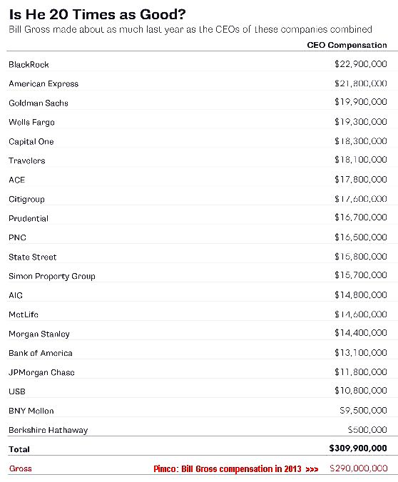 Pimco- Bill Gross compensation in 2013