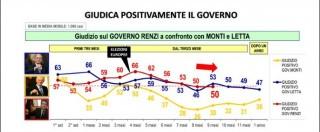 Sondaggi, la fiducia nel governo Renzi dopo 9 mesi cala al 50%. Letta era al 53