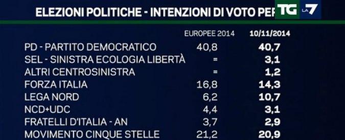 """Sondaggi politici, Emg: """"Lega Nord oltre il 10 per cento. Forza Italia al 14,3%"""""""