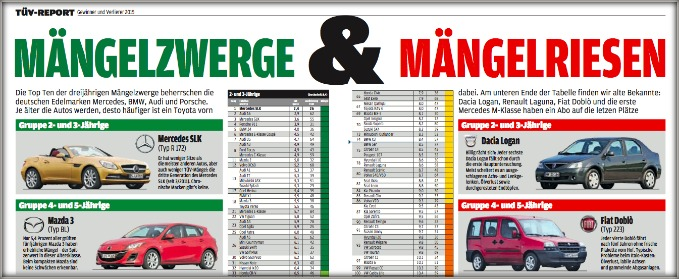Mercedes SLK la più affidabile in Germania. Male le italiane
