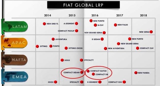 piano prodotti Fiat 2014-2018