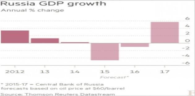 crescita Pil Russia