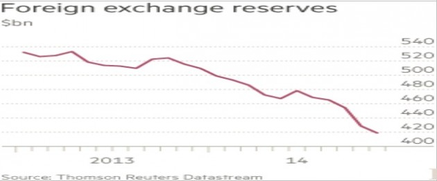 riserve valuta estera