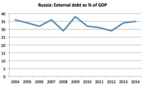 russia esternal debt