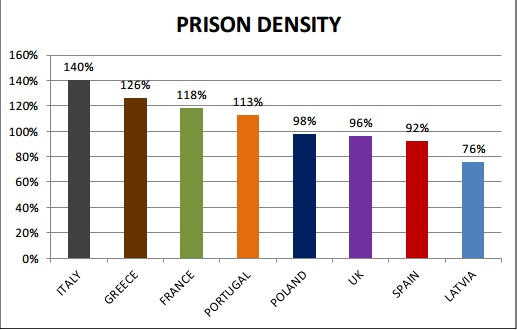 densita carceri