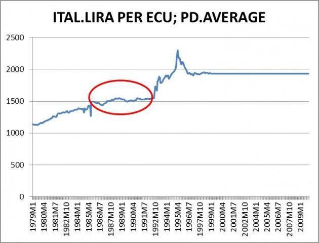 italia lira ecu